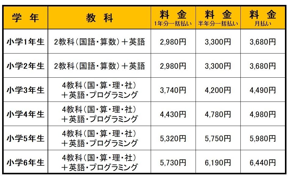 進研ゼミ チャレンジ 価格表